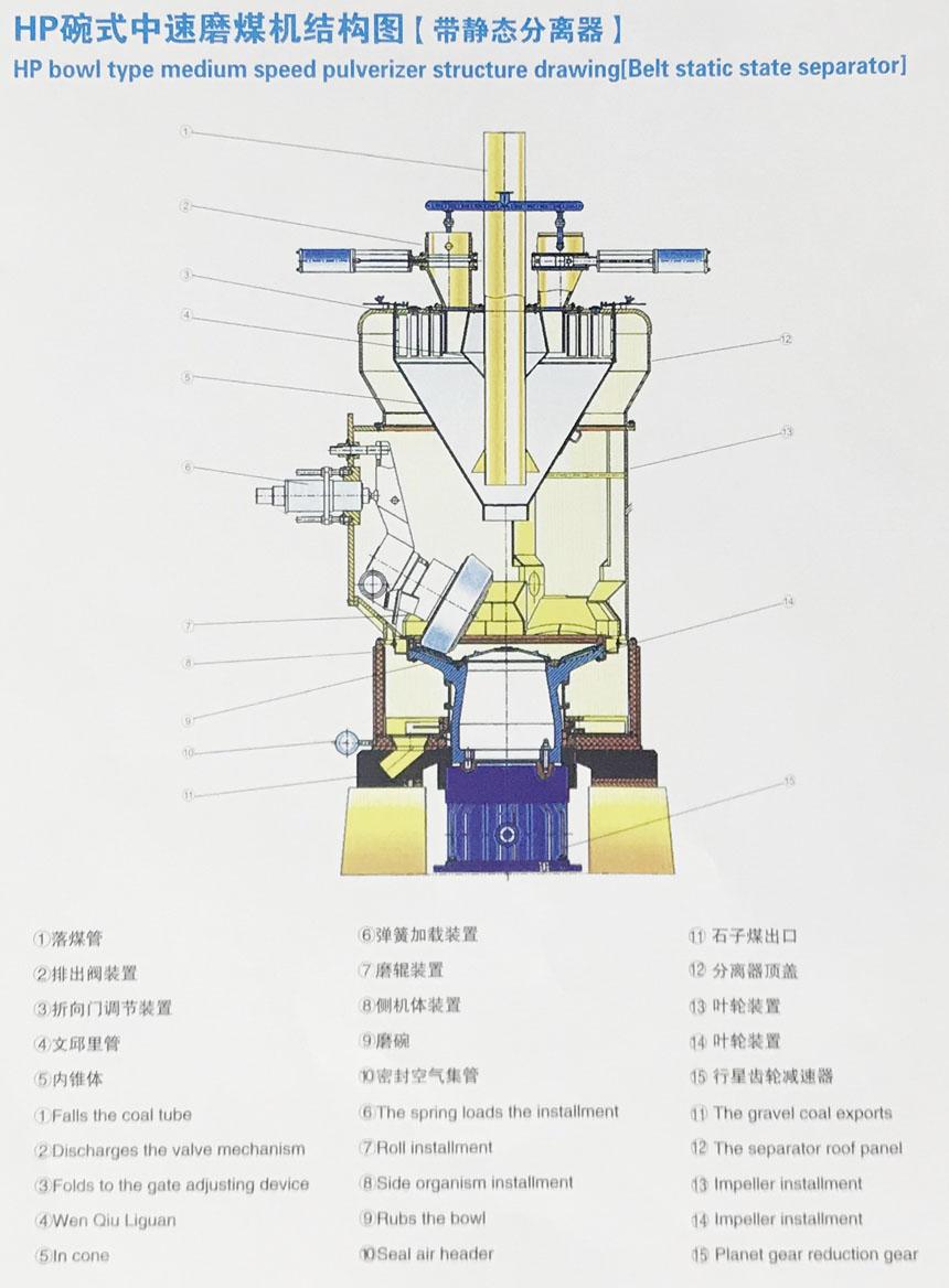 上一个:hp碗式中速磨煤机结构图(带动态分离器)    下一个:hp碗式